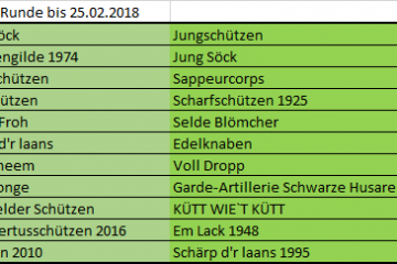BSV-Cup 2018 Runde 2